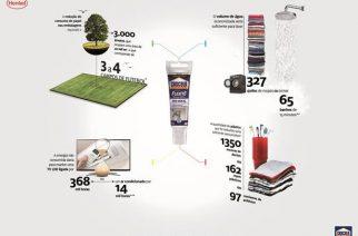 Nova embalagem de Cascola reduz impacto ambiental