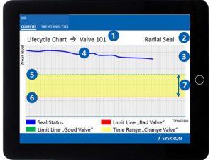 Foto: visualização de controle de um componente de vedação de uma válvula