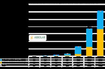 Energia solar fotovoltaica atinge marca histórica de 300 MW distribuída no Brasil