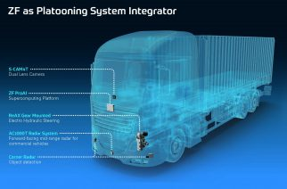 ZF's current portfolio of volume production products already contains the technology necessary for platooning. Cameras can detect the lane as well as objects on the road, radar sensors can monitor the distances. The ZF Pro AI supercomputer is capable of handling data fusion and analysis. It sends its driving commands to the actuators, especially to the system-compatible and electrohydraulic ZF steering system ReAX.